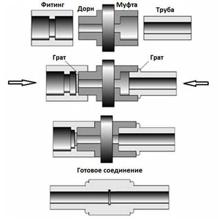 Утюг для паяльника полипропиленовых труб