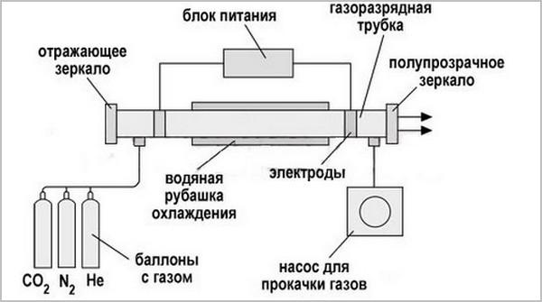 Технология лазерной сварки труб