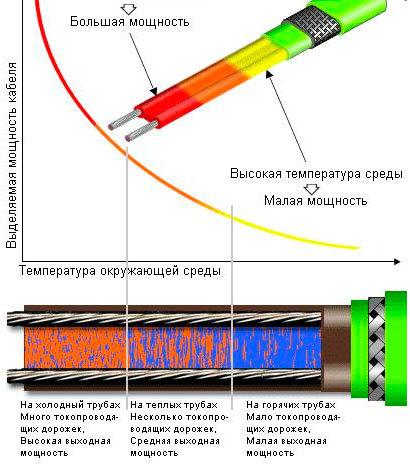 Технология прокладки греющего кабеля по трубе