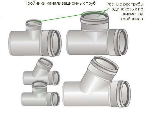 Тройник для прочистки труб