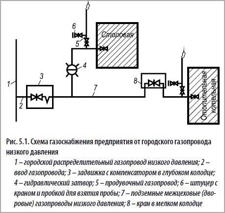 Высота запорной арматуры газопровода