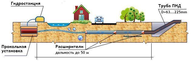 Технология проколов для труб под дорогой