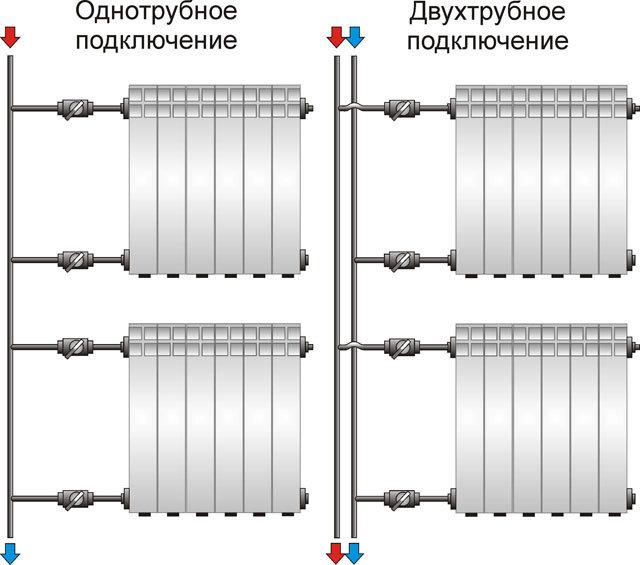 Радиаторы чугунные запорная арматура