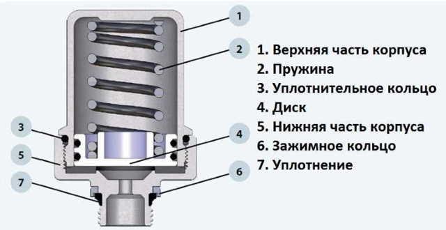 Гидроудар в запорной арматуре