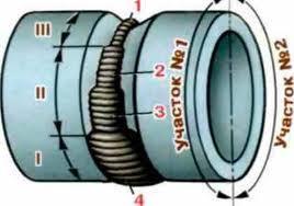 Технология сварки каркаса из труб