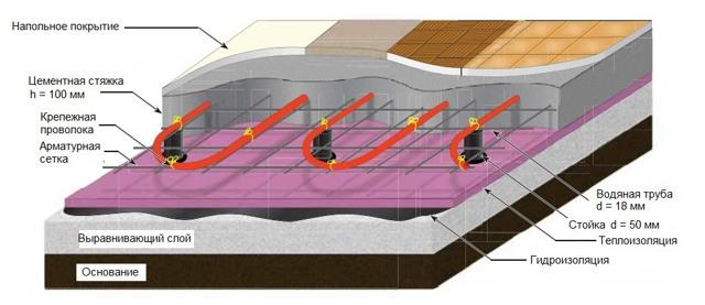 Технология прокладки труб отопления по полу