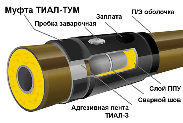 Технология заделки стыков труб в ппу изоляции