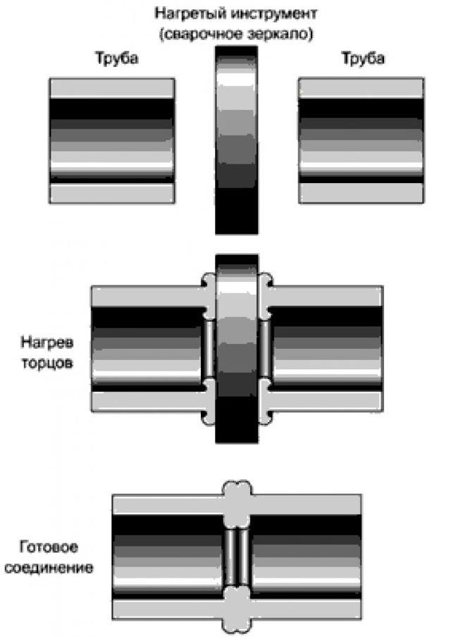 Сварка труб пнд аппаратом для сварки пластиковых труб