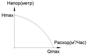 Формула для расчет диаметров трубопроводов