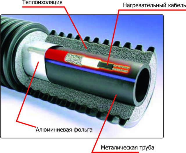 Труба утепленная для водопровода над землей