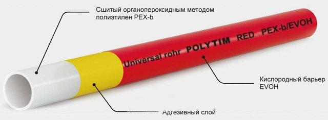 Какие фитинги подходят для сшитого полиэтилена