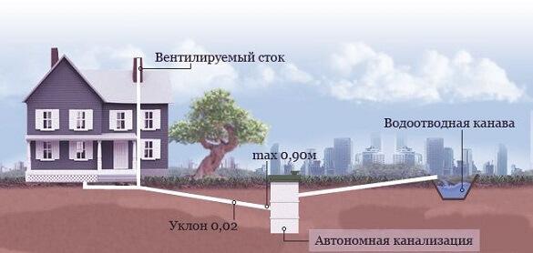 Толщина стен для канализационных труб