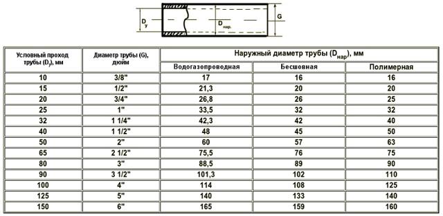 Ручной гидравлический трубогиб характеристики