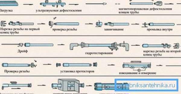 Связи изготовленные из труб