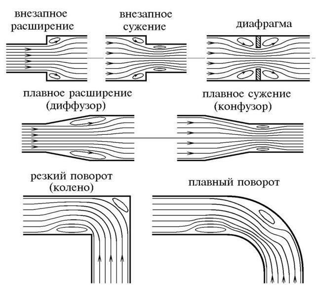 Гидравлические сопротивления запорной арматуры