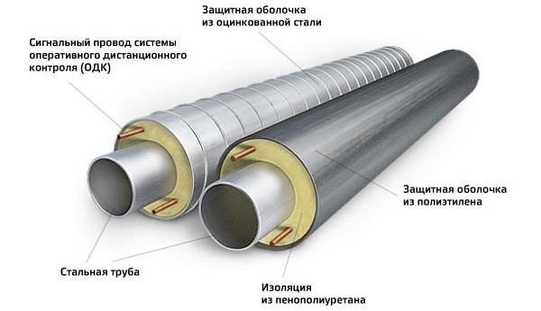 Труба стальная в ппу изоляции гост 10705 80