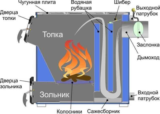 Самодельные котлы длительного горения из труб