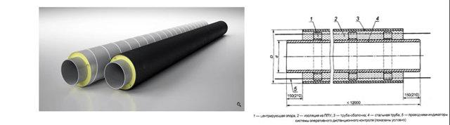Труба стальная в изоляции из пенополиуритана