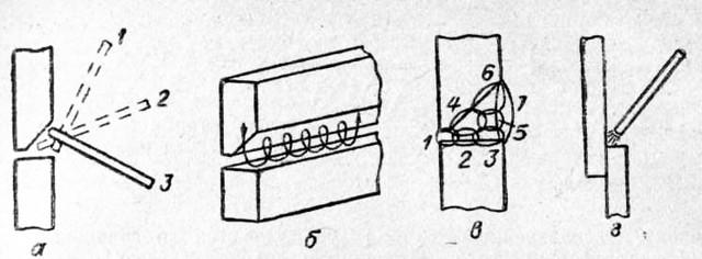 Технология сварки горизонтальных швов труб