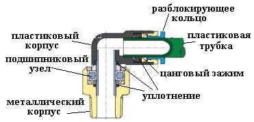 Фитинги для воздушных систем автомобиля