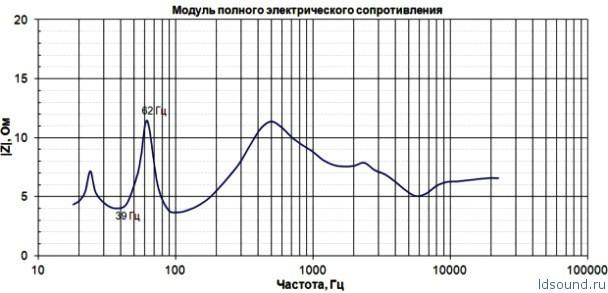 Фазоинвертор из трубы пвх