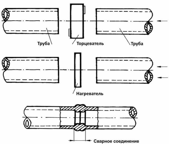 Фитинги полиэтиленовые для сварки встык