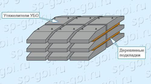 Утяжелитель бетонный поясной для труб диаметром 530 мм