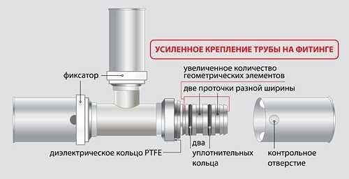 Фитинги металлопластик для сшитого полиэтилена