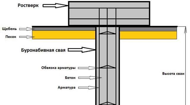 Технология производства буронабивных свай с обсадной трубой