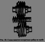 Технология оребрения трубы теплообменника металлической лентой
