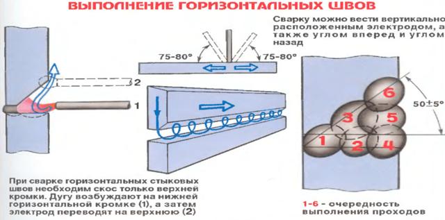 Технология сварки труб неповоротным швом