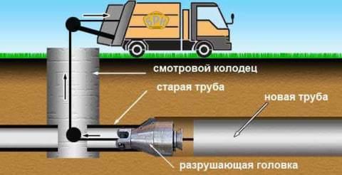 Технология замены труб бестраншейными методами