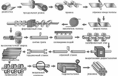 Технология для полимерных труб