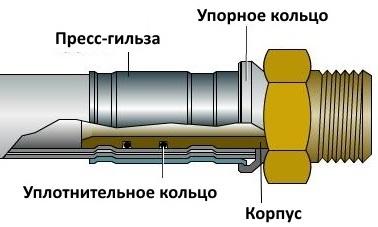 Инструмент для обжима фитингов viega