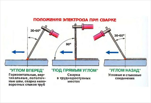 Ручная аргонодуговая сварка неповоротных стыков труб