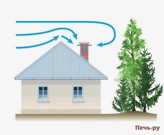 Фабричная труба высотой 50 м выносит дым при температуре 60 определить перепад давления в трубе