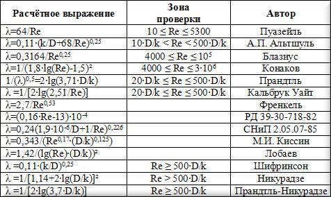 Формула расчета местных сопротивлений трубопроводов
