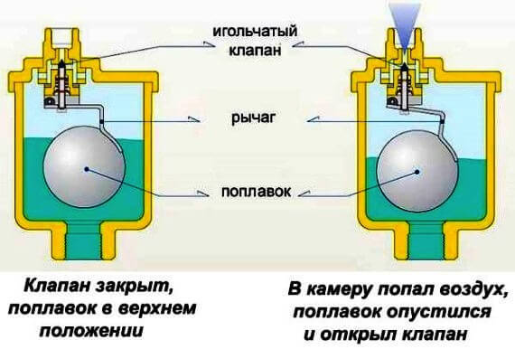 Автоматические воздухоотводчики с запорной арматурой