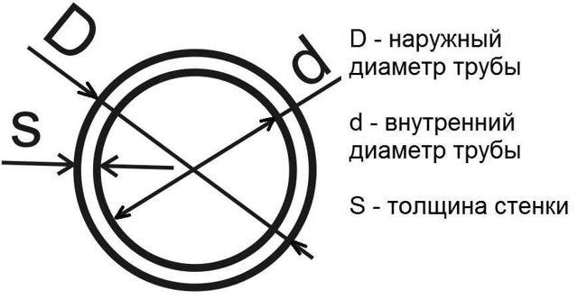 Труба стальная диаметр 100 размеры