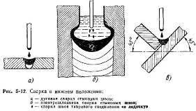 Технология сварка труб горизонтальных стыков