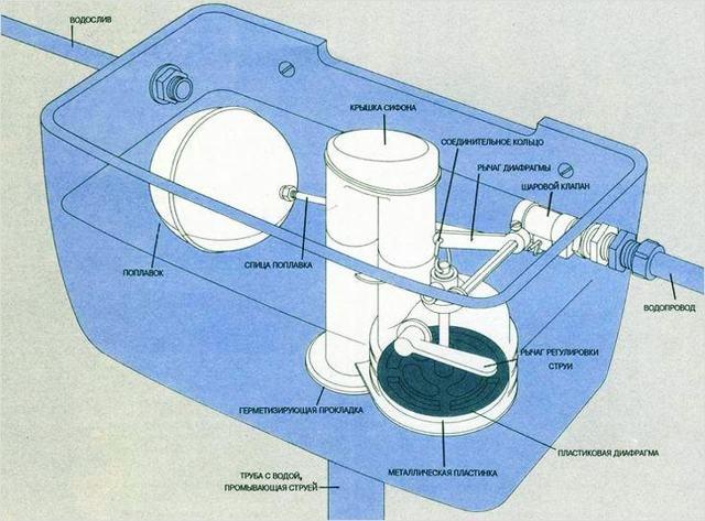 Запорная арматура для унитаза с нижней подводкой рейтинг