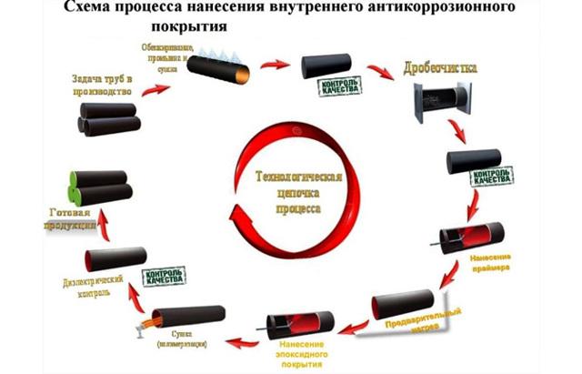 Технология внутренней изоляции труб