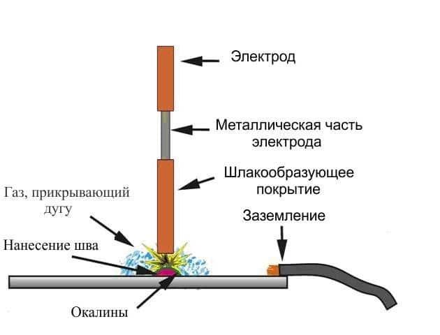 Ручная дуговая сварка трубопровода это