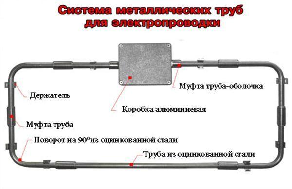 Технология монтажа стальных труб для электропроводки