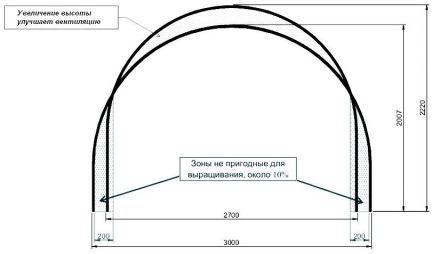 Технология изготовления теплицы из профильной трубы