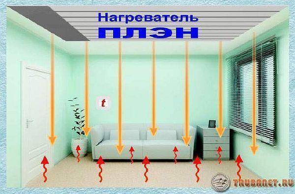 Русское тепло без труб