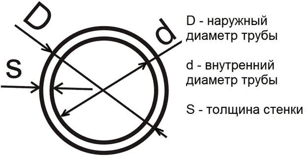 Диаметр запорной арматуры таблица