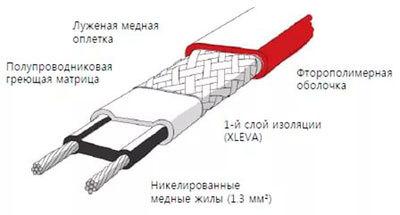 Саморегулирующийся греющий провод в трубу