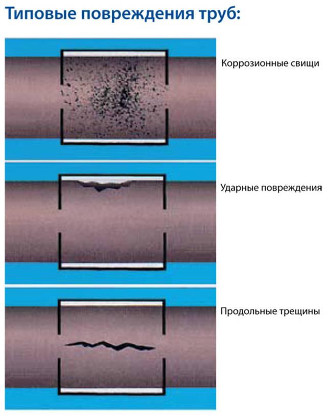 Участки трубы с крупными пробоинами трещинами ремонтируют