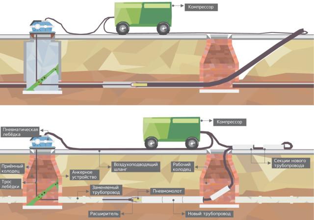 Технология прокладки полиэтиленовых напорных труб